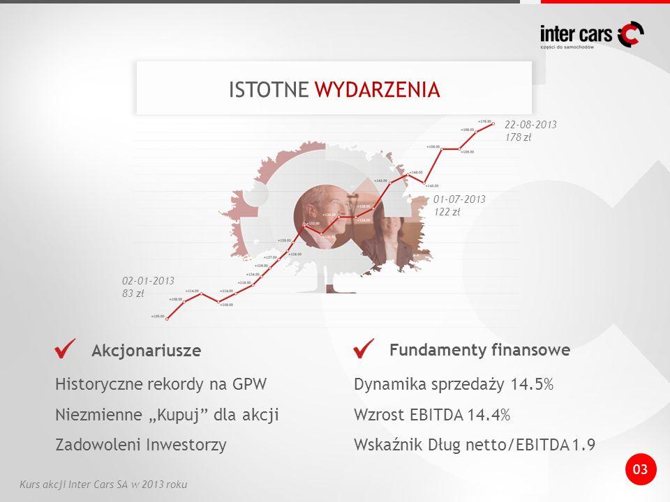 03 Historyczne rekordy na GPW Niezmienne Kupuj dla akcji Zadowoleni Inwestorzy Dynamika sprzedaży 14.5% Wzrost EBITDA 14.4% Wskaźnik Dług netto/EBITDA