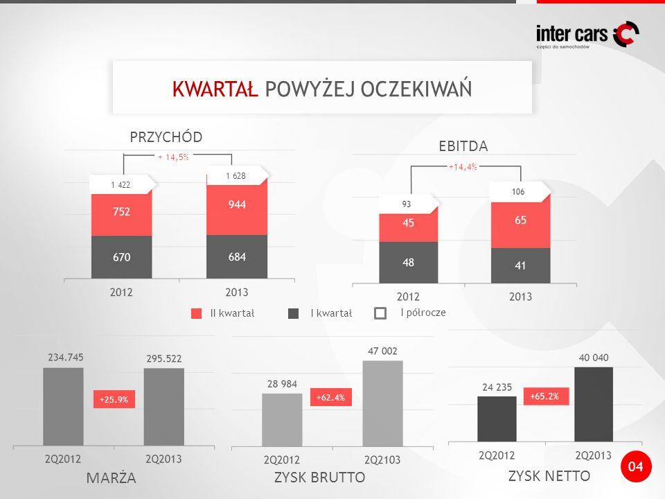 + 14,5% KWARTAŁ POWYŻEJ OCZEKIWAŃ PRZYCHÓD EBITDA MARŻA ZYSK BRUTTO ZYSK NETTO II kwartałI kwartał I półrocze +14,4% +25.9% +62.4% 04 1 422 1 628
