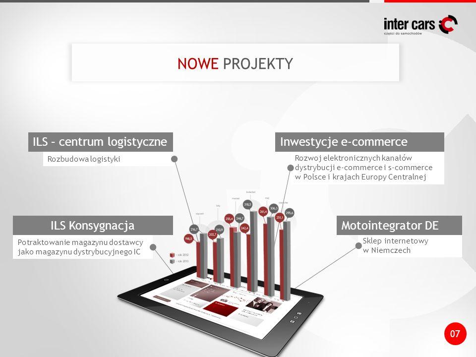 Potraktowanie magazynu dostawcy jako magazynu dystrybucyjnego IC Rozbudowa logistyki Rozwoj elektronicznych kanałów dystrybucji e-commerce i s-commerce w Polsce i krajach Europy Centralnej Sklep internetowy w Niemczech 07 ILS – centrum logistyczneInwestycje e-commerce ILS KonsygnacjaMotointegrator DE NOWE PROJEKTY
