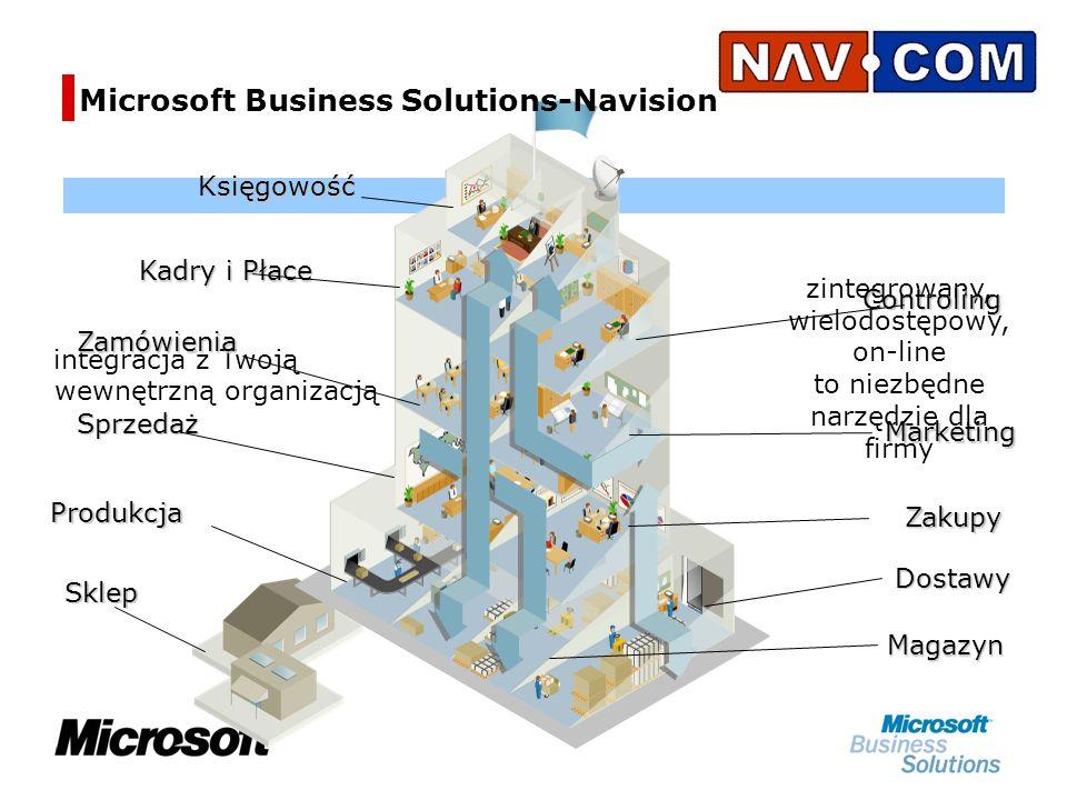Microsoft Business Solutions-Navision zintegrowany, wielodostępowy, on-line to niezbędne narzędzie dla firmy integracja z Twoją wewnętrzną organizacją Produkcja Sprzedaż Controling Marketing Dostawy MagazynKsięgowość Kadry i Płace Zakupy Sklep Zamówienia