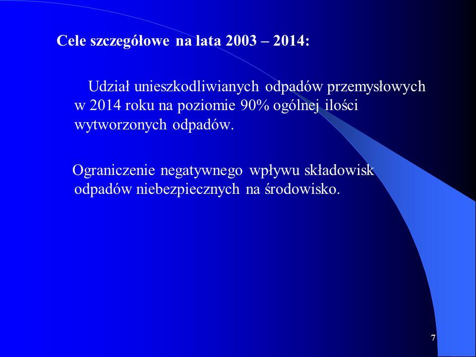 7 Cele szczegółowe na lata 2003 – 2014: Udział unieszkodliwianych odpadów przemysłowych w 2014 roku na poziomie 90% ogólnej ilości wytworzonych odpadó