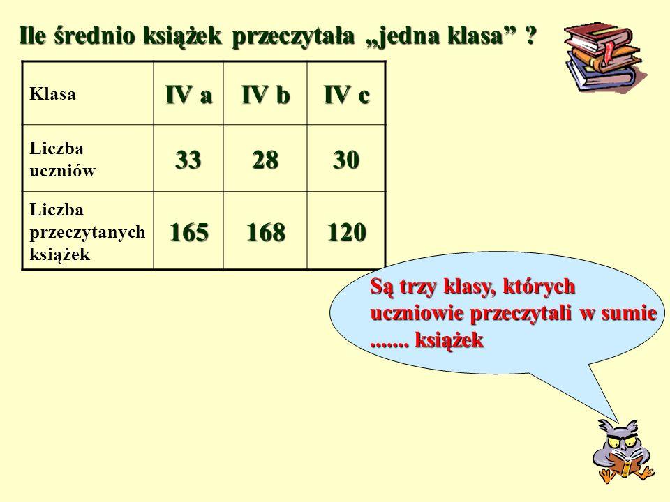Klasa IV a IV b IV c Liczba uczniów332830 Liczba przeczytanych książek165168120 Ile średnio książek przeczytała jedna klasa .