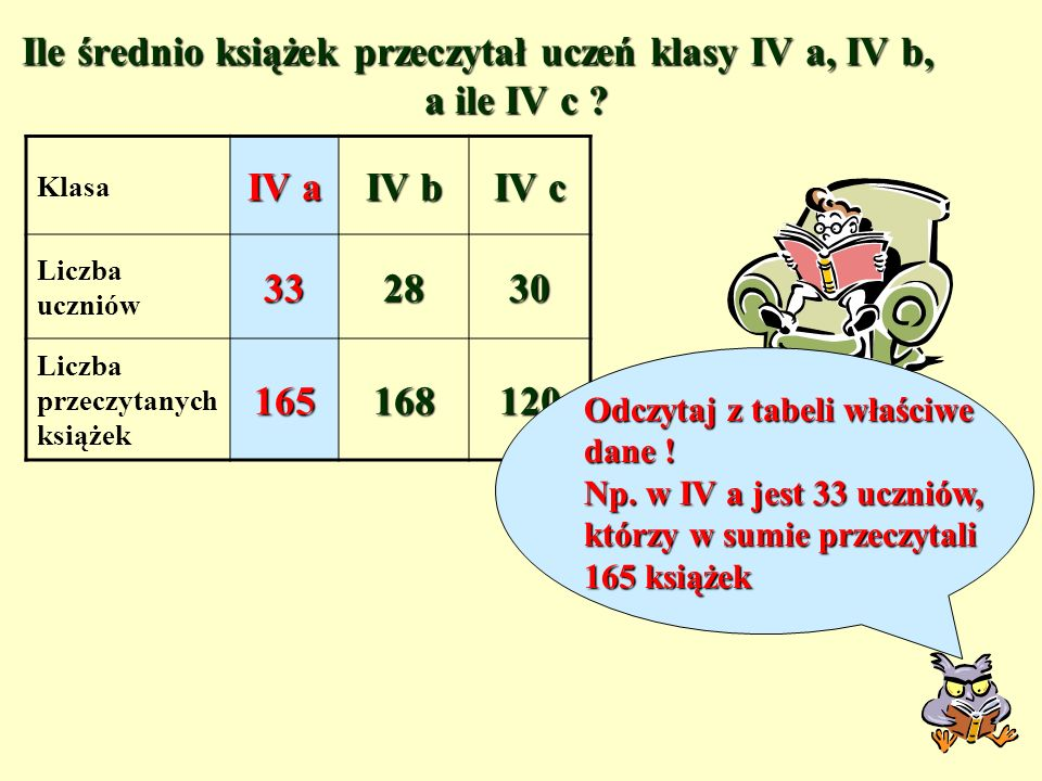 Klasa IV a IV b IV c Liczba uczniów332830 Liczba przeczytanych książek165168120 Ile średnio książek przeczytał uczeń klasy IV a, IV b, a ile IV c .