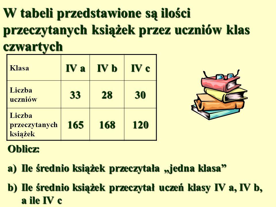 W tabeli przedstawione są ilości przeczytanych książek przez uczniów klas czwartych Klasa IV a IV b IV c Liczba uczniów332830 Liczba przeczytanych książek165168120 Oblicz: a)Ile średnio książek przeczytała jedna klasa b)Ile średnio książek przeczytał uczeń klasy IV a, IV b, a ile IV c