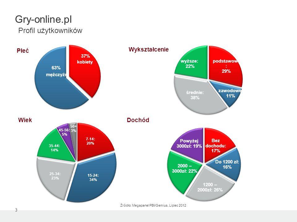 kobiety mężczyźni 63% 37% Płeć Wiek Źródło: Megapanel PBI/Gemius, Lipiec 2012 Wykształcenie Dochód 3 Gry-online.pl Profil użytkowników