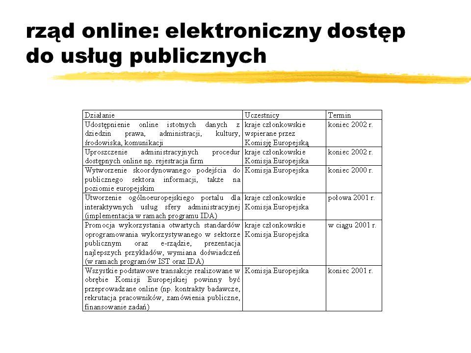 rząd online: elektroniczny dostęp do usług publicznych