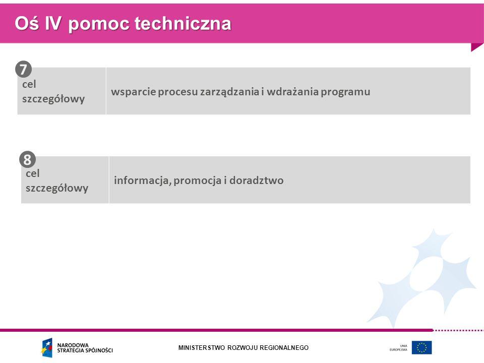 MINISTERSTWO ROZWOJU REGIONALNEGO Oś IV pomoc techniczna cel szczegółowy wsparcie procesu zarządzania i wdrażania programu cel szczegółowy informacja,