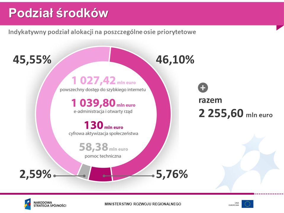 MINISTERSTWO ROZWOJU REGIONALNEGO Podział środków Indykatywny podział alokacji na poszczególne osie priorytetowe razem 2 255,60 mln euro + 45,55%46,10