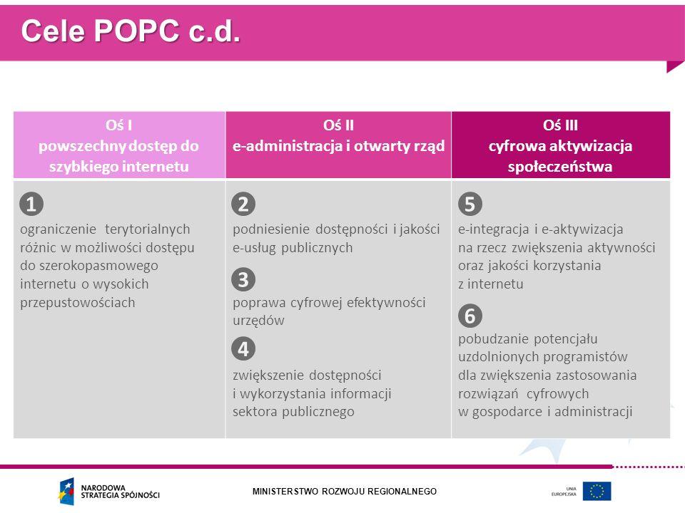 MINISTERSTWO ROZWOJU REGIONALNEGO Cele POPC c.d. Oś I powszechny dostęp do szybkiego internetu Oś II e-administracja i otwarty rząd Oś III cyfrowa akt