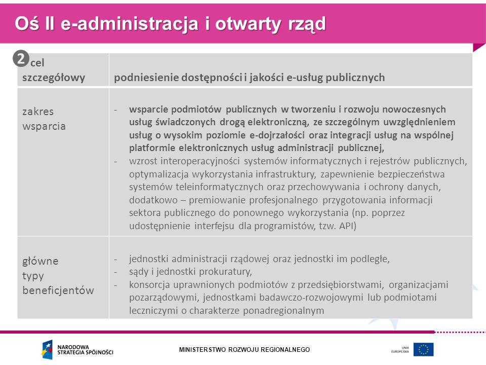 MINISTERSTWO ROZWOJU REGIONALNEGO Oś II e-administracja i otwarty rząd cel szczegółowypodniesienie dostępności i jakości e-usług publicznych zakres ws