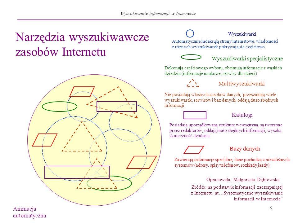 5 Narzędzia wyszukiwawcze zasobów Internetu Wyszukiwarki specjalistyczne Multiwyszukiwarki Katalogi Opracowała: Małgorzata Dąbrowska Źródło: na podsta