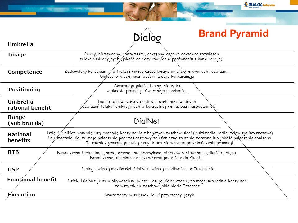 Brand Pyramid Competence Positioning Dialog Pewny, niezawodny, nowoczesny, dostępny cenowo dostawca rozwiązań telekomunikacyjnych (jakość do ceny również w porównaniu z konkurencja), Gwarancja jakości i ceny, nie tylko w okresie promocji.