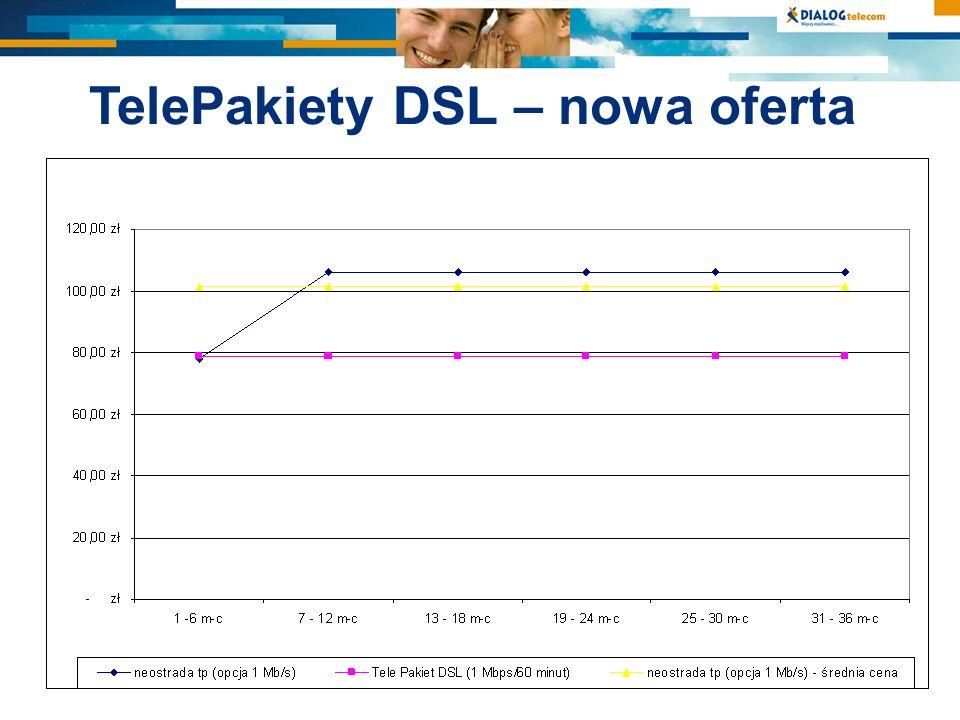DialNet – nowa oferta Dostęp szerokopasmowy - usługa podstawowa Najważniejsze zmiany: –umowa na czas nieokreślony lub przez 12, 24 i 36 miesięcy –nielimitowany dostęp do Internetu w technologii ADSL z prędkością 512 kbps, 1 Mbps, 2 Mbps lub 3Mbps Korzyści: –cena przez cały okres trwania umowy jest stała –każdy wariant usługi dostępny we wszystkich planach taryfowych, nawet z najtańszym abonamentem za 23,18 zł –gwarancja tej samej ceny po zakończeniu umowy