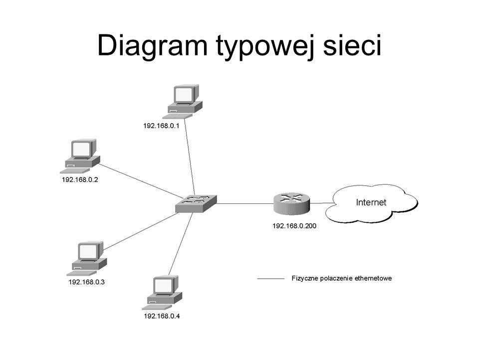 Diagram typowej sieci