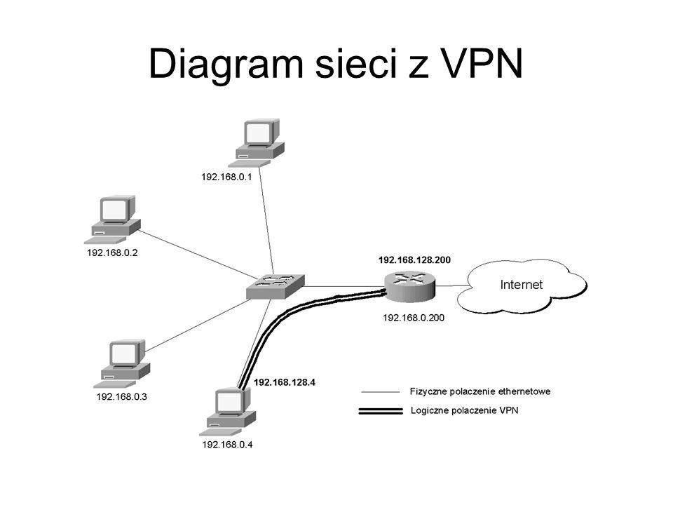Diagram sieci z VPN
