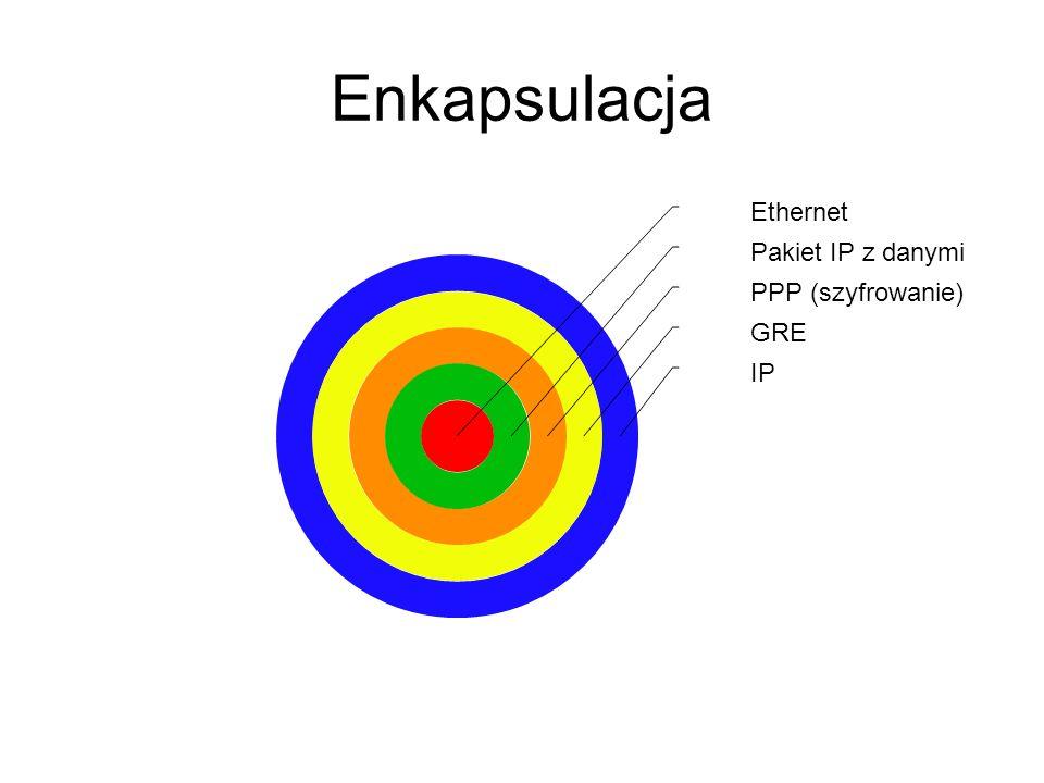 Enkapsulacja Ethernet Pakiet IP z danymi PPP (szyfrowanie) GRE IP