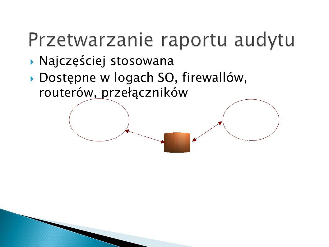 Najczęściej stosowana Dostępne w logach SO, firewallów, routerów, przełączników System chroniony System wykrywania włamań Sonda audytu Przetwarzanie a