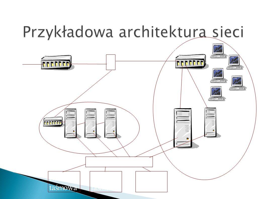 DHCP RADIUS WWWMAIL File server DMZ Intranet F Router brzegowy SAN Bilioteka taśmowa Bilioteka taśmowa Bilioteka taśmowa
