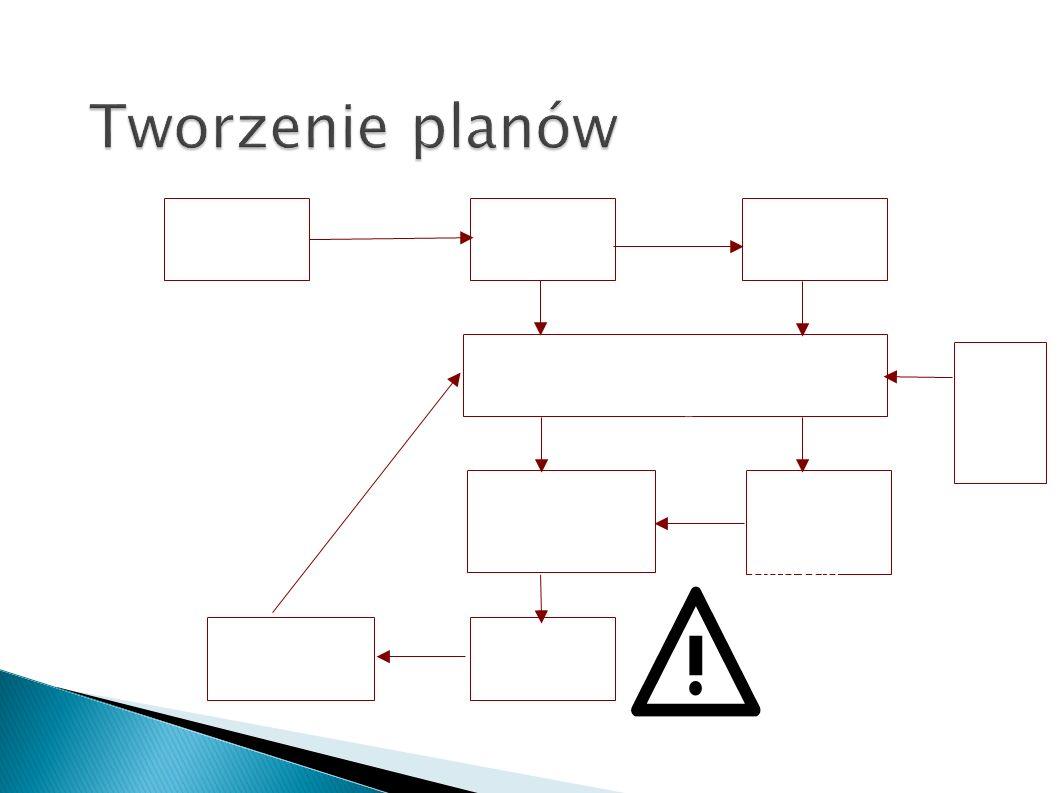 BWO RPO RTO Start projektu Analiza procesów Analiza ryzyka Opisy procesów, tworzenie procedur Plany odtwarzania Sposób ochrony danych TESTY Zarządzani