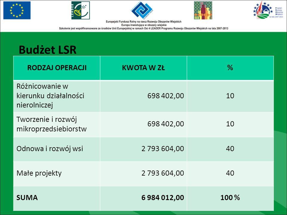 Budżet LSR RODZAJ OPERACJIKWOTA W ZŁ% Różnicowanie w kierunku działalności nierolniczej 698 402,0010 Tworzenie i rozwój mikroprzedsiebiorstw 698 402,0