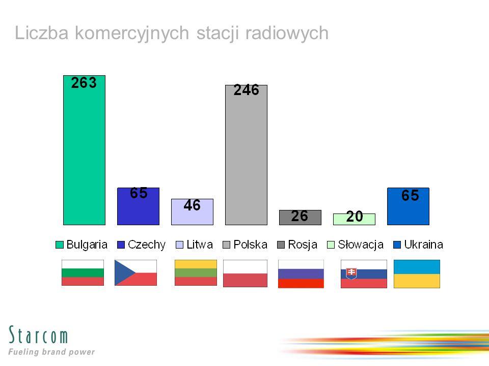 Liczba komercyjnych stacji radiowych
