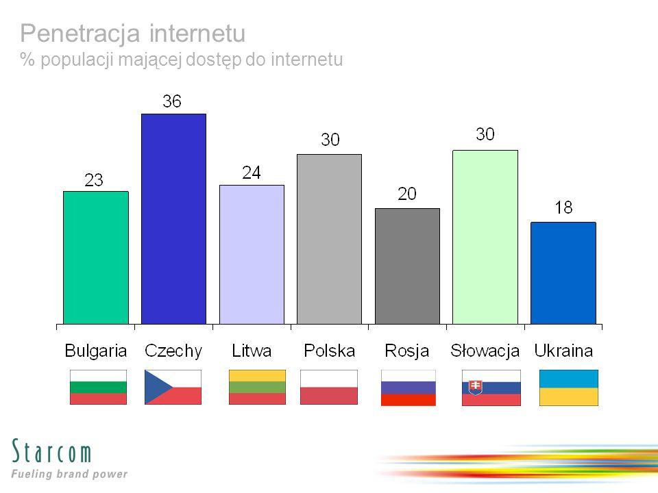 Penetracja internetu % populacji mającej dostęp do internetu