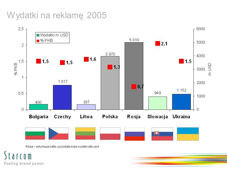 Wydatki na reklamę 2005 Rosja – estymacje netto; pozostałe kraje wydatki rate card