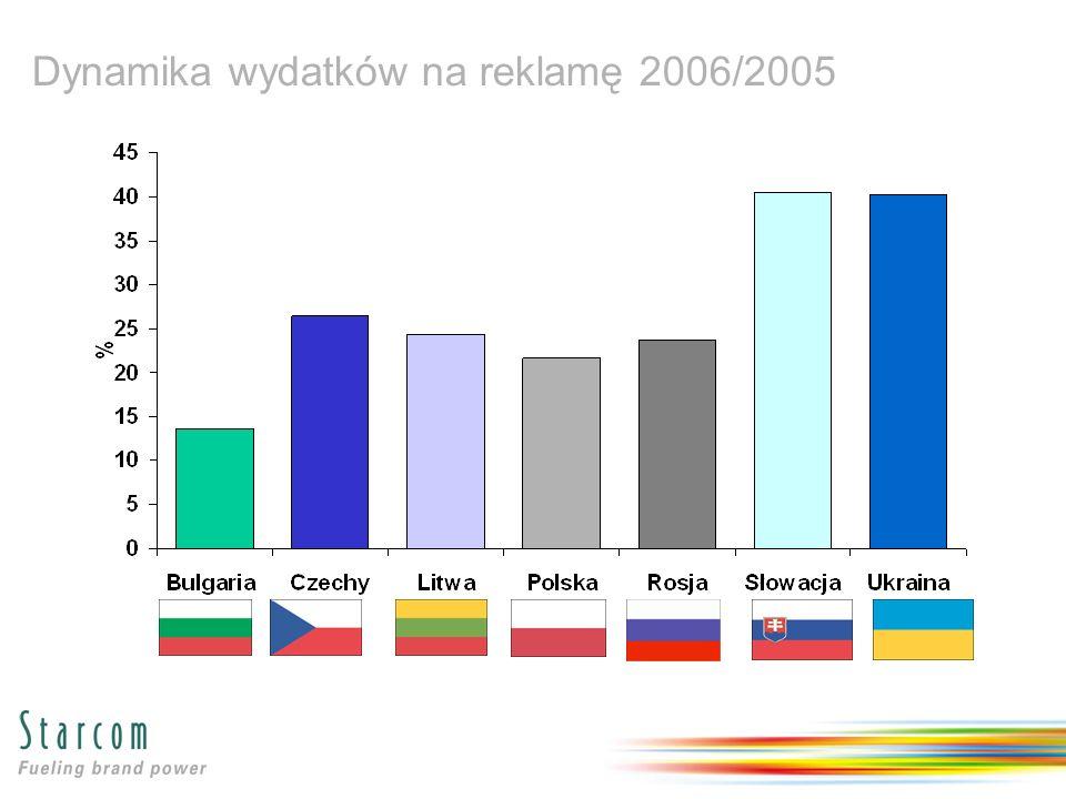 Dynamika wydatków na reklamę 2006/2005