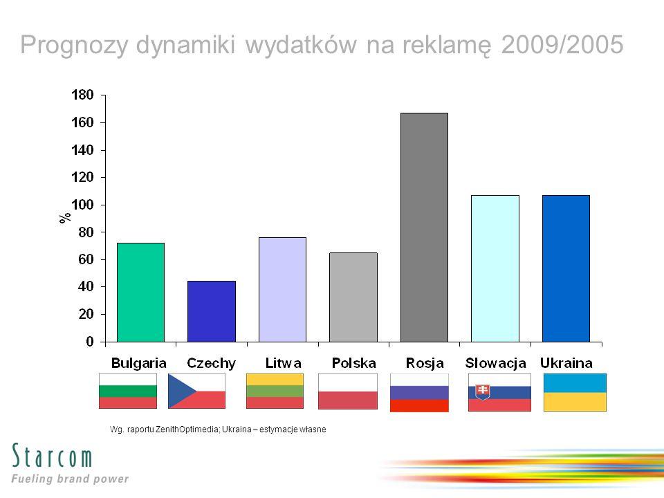 Prognozy dynamiki wydatków na reklamę 2009/2005 Wg.