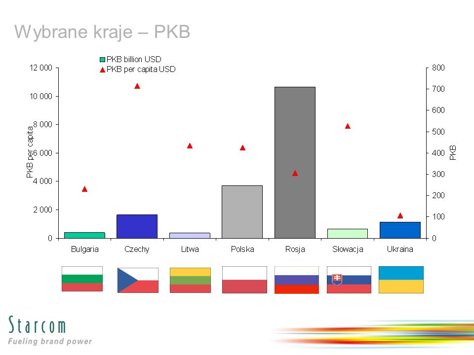 Wybrane kraje – PKB