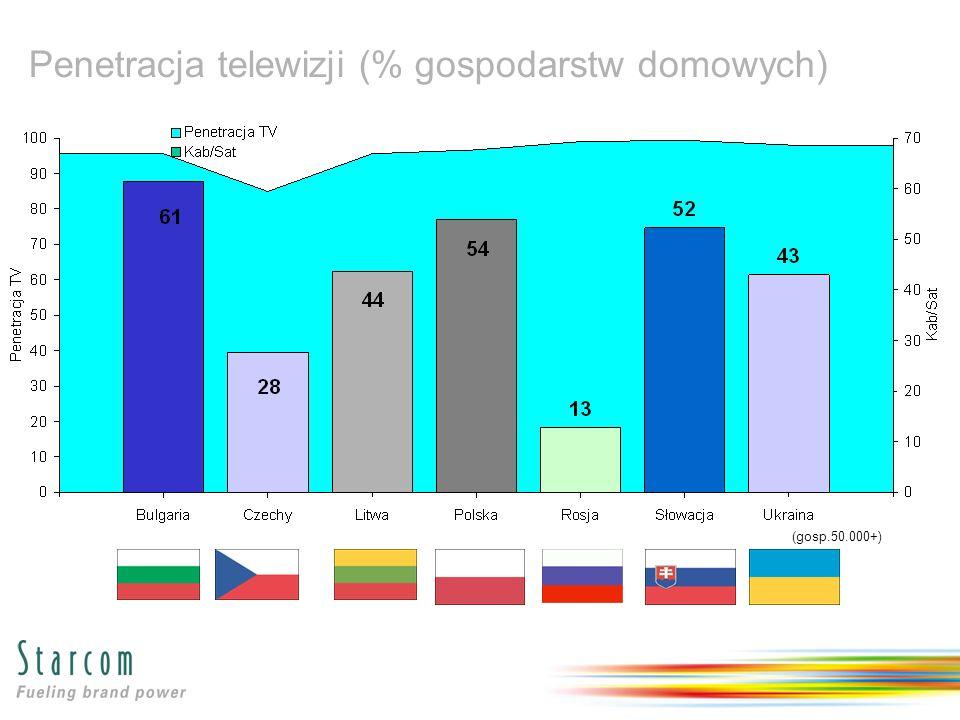 Penetracja telewizji (% gospodarstw domowych) (gosp.50.000+)