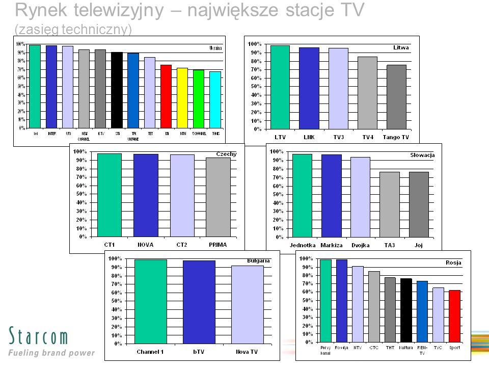 Rynek telewizyjny – największe stacje TV (zasięg techniczny)