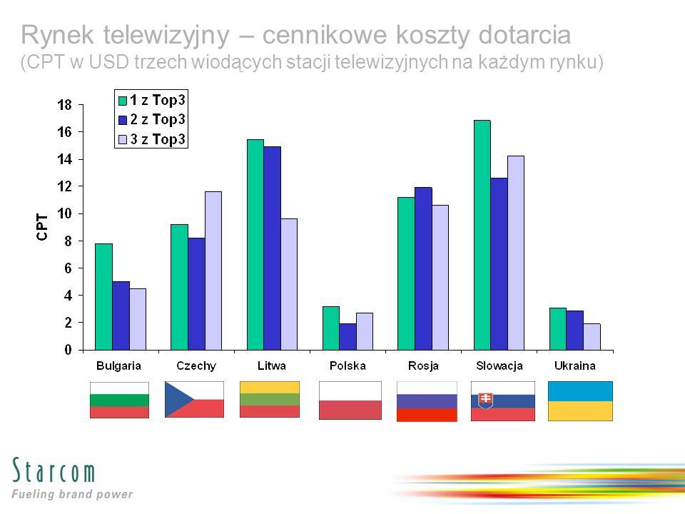 Rynek telewizyjny – cennikowe koszty dotarcia (CPT w USD trzech wiodących stacji telewizyjnych na każdym rynku)