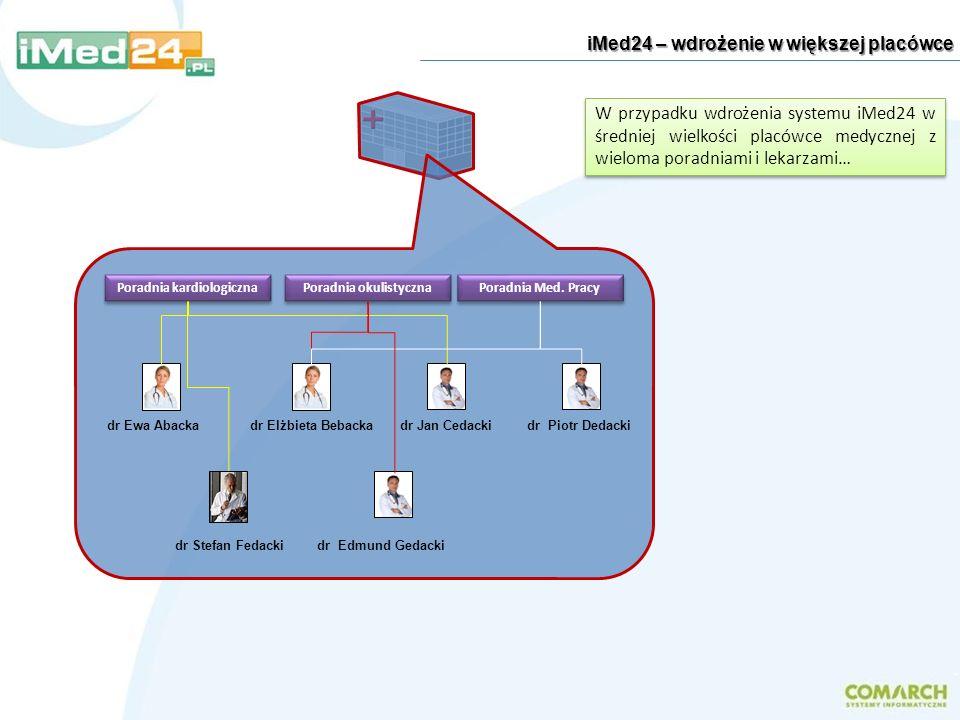 iMed24 – wdrożenie w większej placówce W przypadku wdrożenia systemu iMed24 w średniej wielkości placówce medycznej z wieloma poradniami i lekarzami…