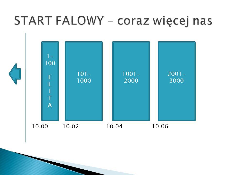 1- 100 E L I T A 101- 1000 1001- 2000 2001- 3000 10.0010.0210.0410.06