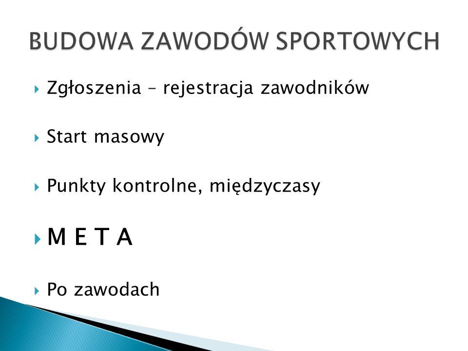 Zgłoszenia – rejestracja zawodników Start masowy Punkty kontrolne, międzyczasy M E T A Po zawodach