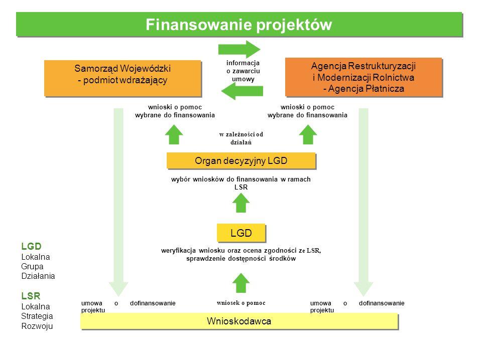 Finansowanie projektów Wnioskodawca LGD Organ decyzyjny LGD Agencja Restrukturyzacji i Modernizacji Rolnictwa - Agencja Płatnicza informacja o zawarci