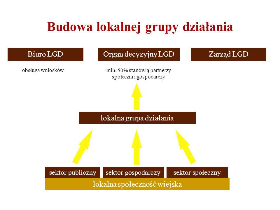 Budowa lokalnej grupy działania Biuro LGDOrgan decyzyjny LGDZarząd LGD obsługa wnioskówmin. 50% stanowią partnerzy społeczni i gospodarczy lokalna gru