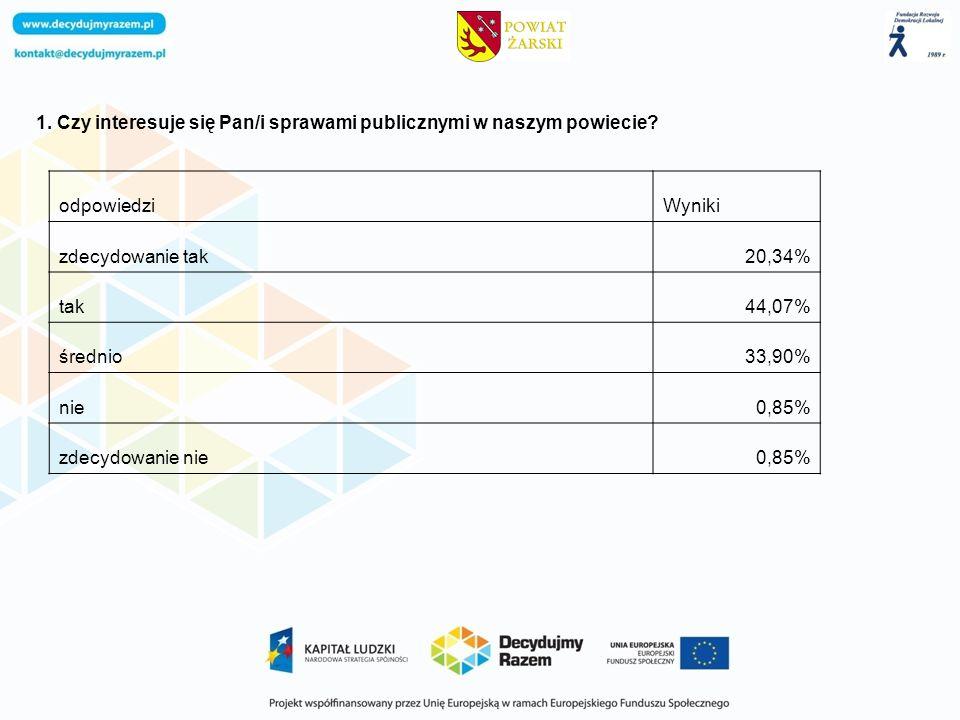 1. Czy interesuje się Pan/i sprawami publicznymi w naszym powiecie? odpowiedziWyniki zdecydowanie tak20,34% tak44,07% średnio33,90% nie0,85% zdecydowa