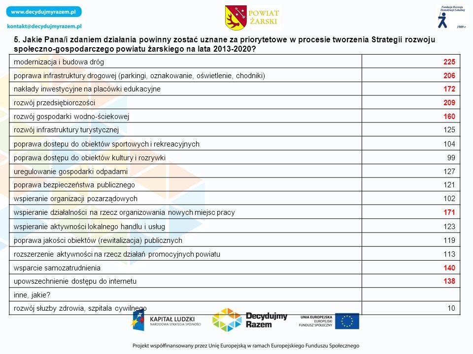 5. Jakie Pana/i zdaniem działania powinny zostać uznane za priorytetowe w procesie tworzenia Strategii rozwoju społeczno-gospodarczego powiatu żarskie