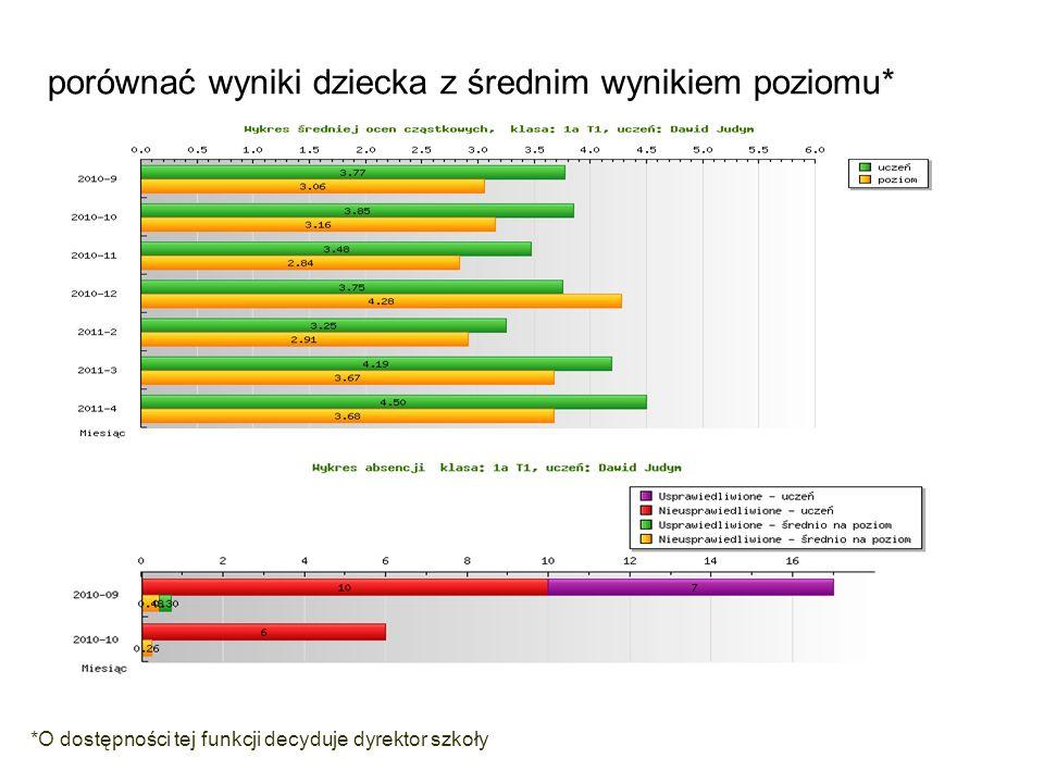 porównać wyniki dziecka z średnim wynikiem poziomu* *O dostępności tej funkcji decyduje dyrektor szkoły