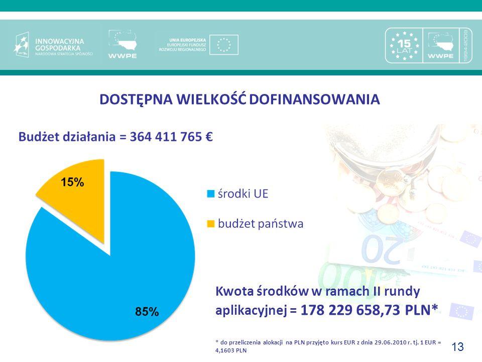 13 DOSTĘPNA WIELKOŚĆ DOFINANSOWANIA Kwota środków w ramach II rundy aplikacyjnej = 178 229 658,73 PLN* * do przeliczenia alokacji na PLN przyjęto kurs