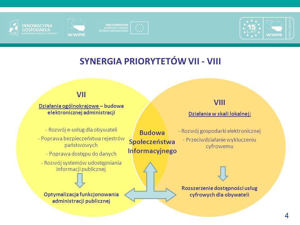 4 SYNERGIA PRIORYTETÓW VII - VIII VII Działania ogólnokrajowe – budowa elektronicznej administracji - Rozwój e-usług dla obywateli - Poprawa bezpiecze