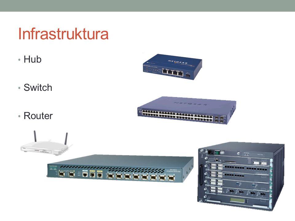 Sieć w Windows Otoczenie sieciowe Internet