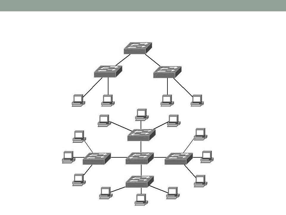 Protokoły sieciowe Protokoły Transportowe TCP/IP NetBeui – w systemach windows UDP Protokoły komunikacyjne ftp http.....