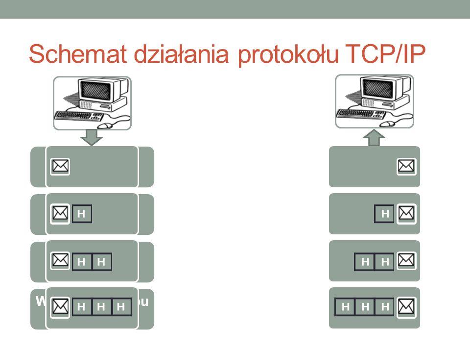 Serwer DNS Jeden z serwerów, systemu DNS (Domain Name System- System Nazw Domenowych) Przykład: