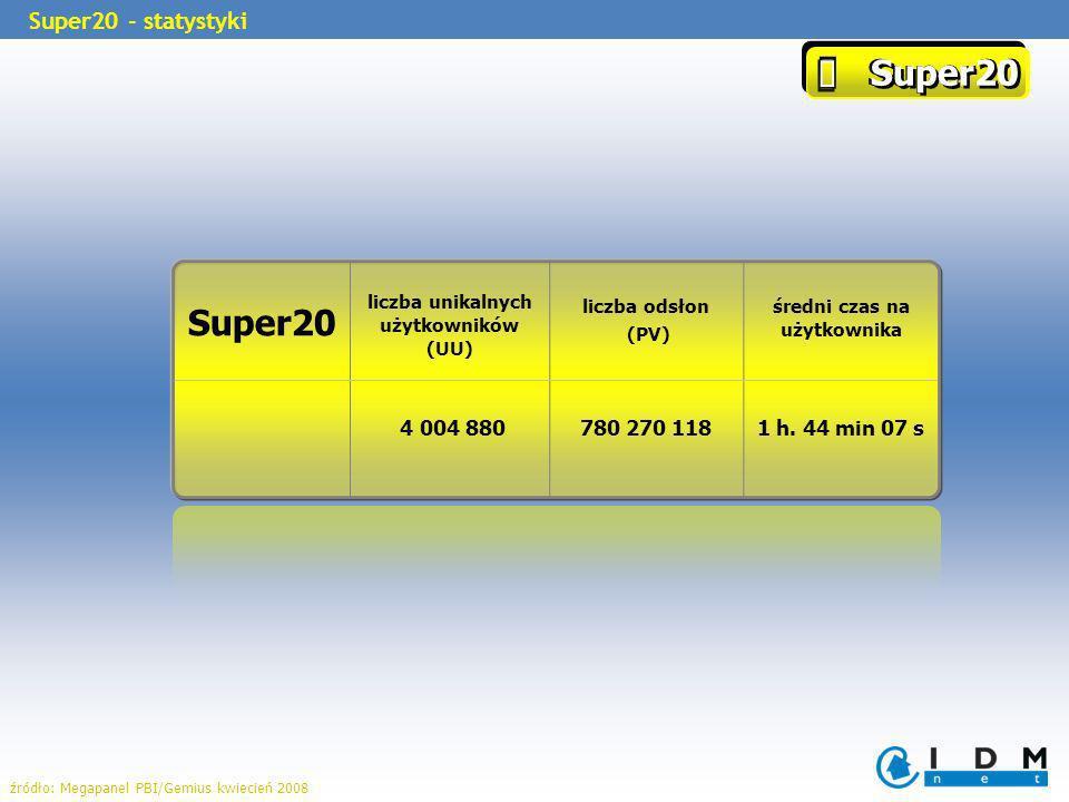 Super20 Super20 liczba unikalnych użytkowników (UU) liczba odsłon (PV) średni czas na użytkownika 4 004 880780 270 1181 h. 44 min 07 s Super20 - staty
