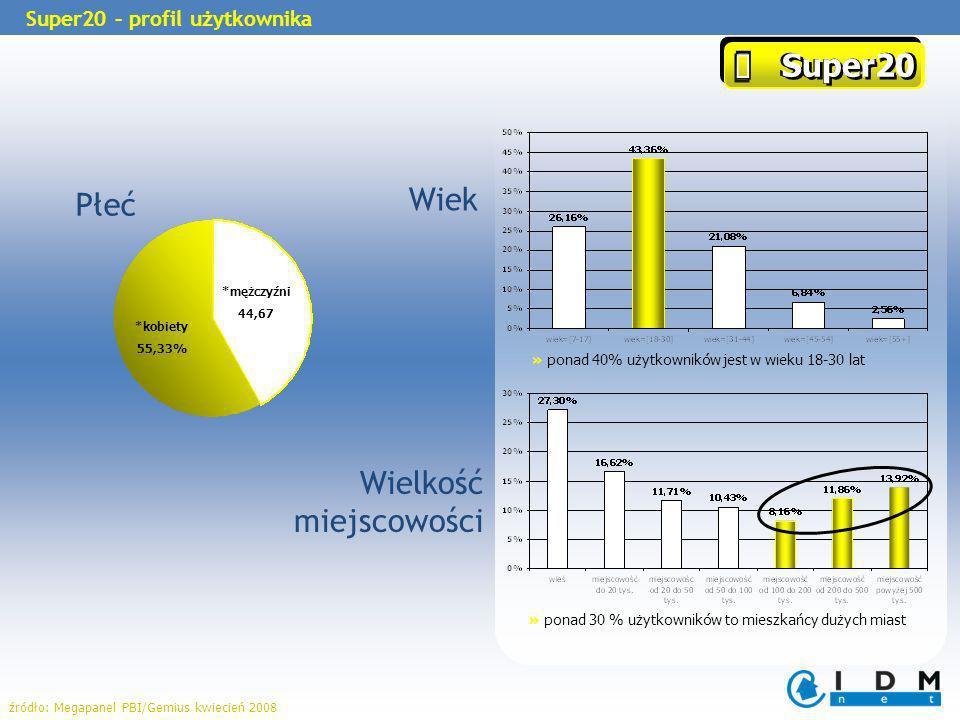 Płeć » ponad 40% użytkowników jest w wieku 18-30 lat *kobiety 55,33% *mężczyźni 44,67 » ponad 30 % użytkowników to mieszkańcy dużych miast Wiek Wielkość miejscowości Super20 Super20 Super20 – profil użytkownika źródło: Megapanel PBI/Gemius kwiecień 2008