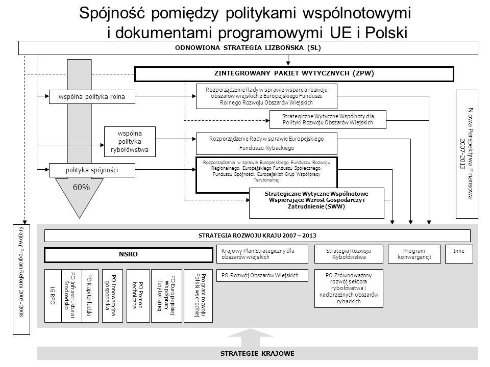 wspólna polityka rybołówstwa ZINTEGROWANY PAKIET WYTYCZNYCH (ZPW) polityka spójności N owa Perspektywa Finansowa 2007-2013 Rozporządzenia w sprawie Eu