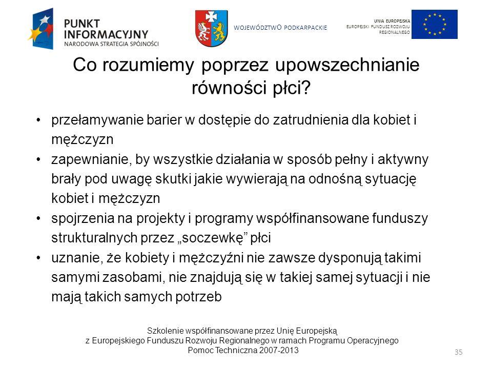 WOJEWÓDZTW O PODKARPACKIE Szkolenie współfinansowane przez Unię Europejską z Europejskiego Funduszu Rozwoju Regionalnego w ramach Programu Operacyjneg